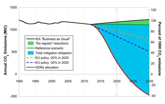 Závazky EU ke zmírňování